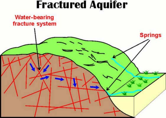 Fractured Rock Aquifer